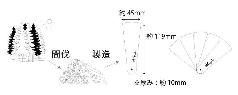 間伐した木から製造。折り畳み時のサイズは、厚み約10mm、縦約119mm、横約45mm